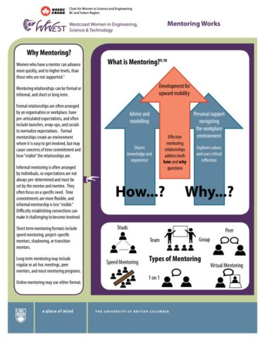 thumbnail of Mentoring-Works