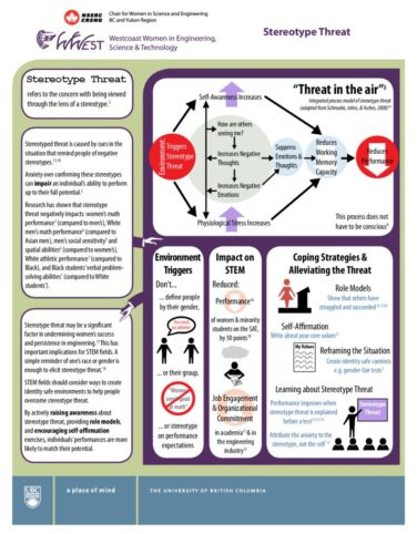 thumbnail of Stereotype-Threat