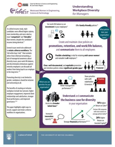 thumbnail of Understanding-Workplace-Diversity-for-Managers-11×17